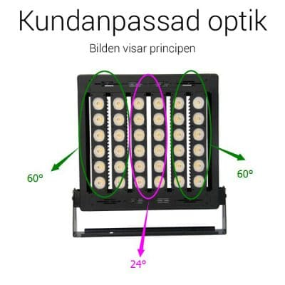 LED strålkastare - kundanpassad optik