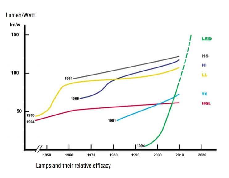 LED effektivitetsutveckling