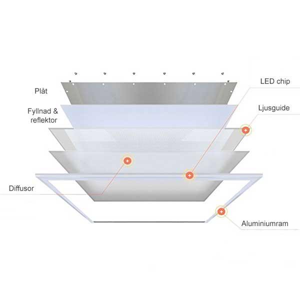 Beskrivning på hur en LED panel ser ut inuti