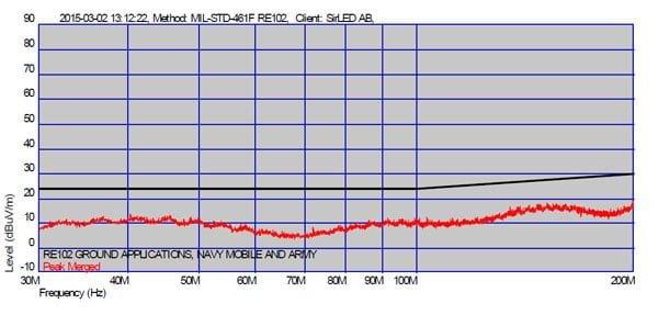 LED strålkastare MIL-STD-461F 200W EMC-mätning