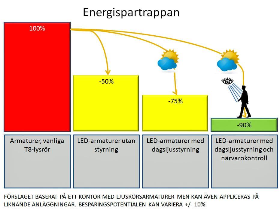 Besparingspotential ljusstyrning