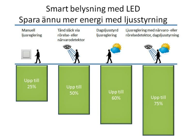 Ljusstyrning besparing