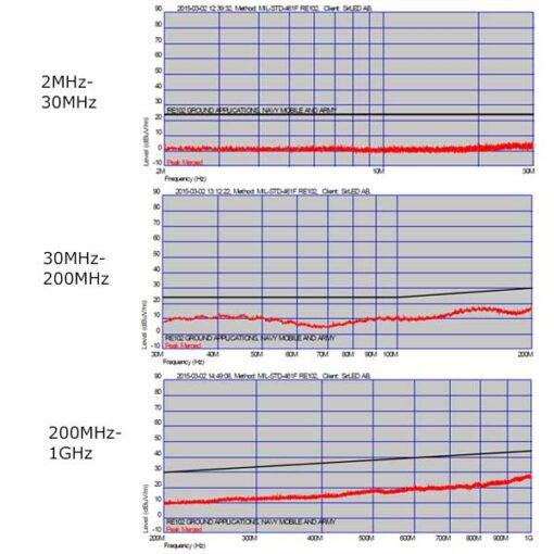 LED strålkastare MIL-STD-461F EMC graf på utstrålat