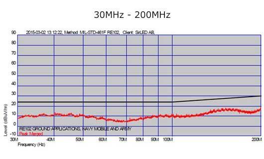 LED strålkastare 200W MIL-STD-461F